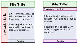 graphic of general page layout formats